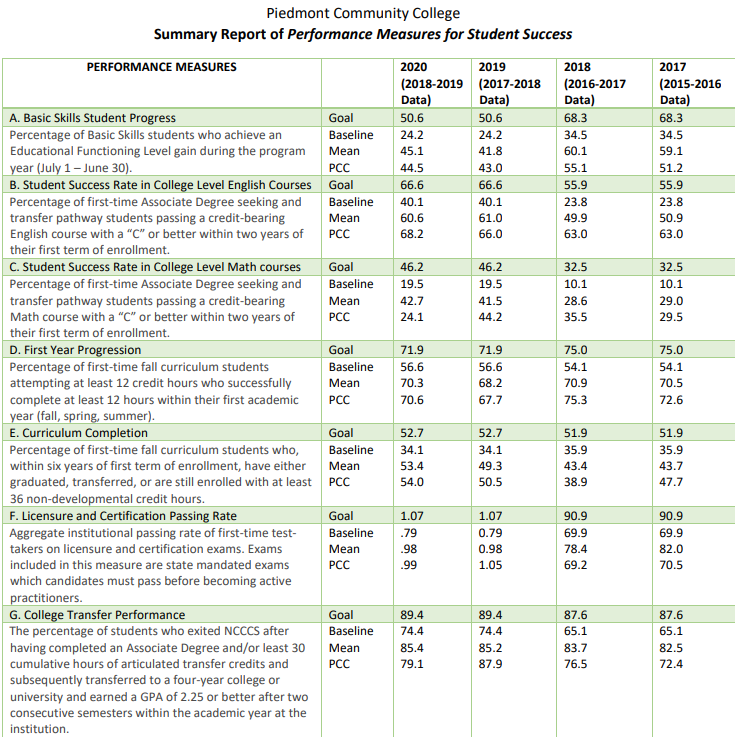 2020 Report of PCC Performance Measures for Student Success