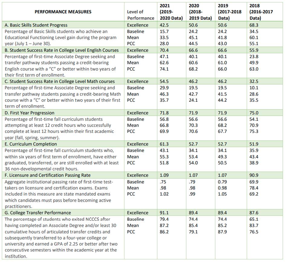 7-27-21 Performance Measures